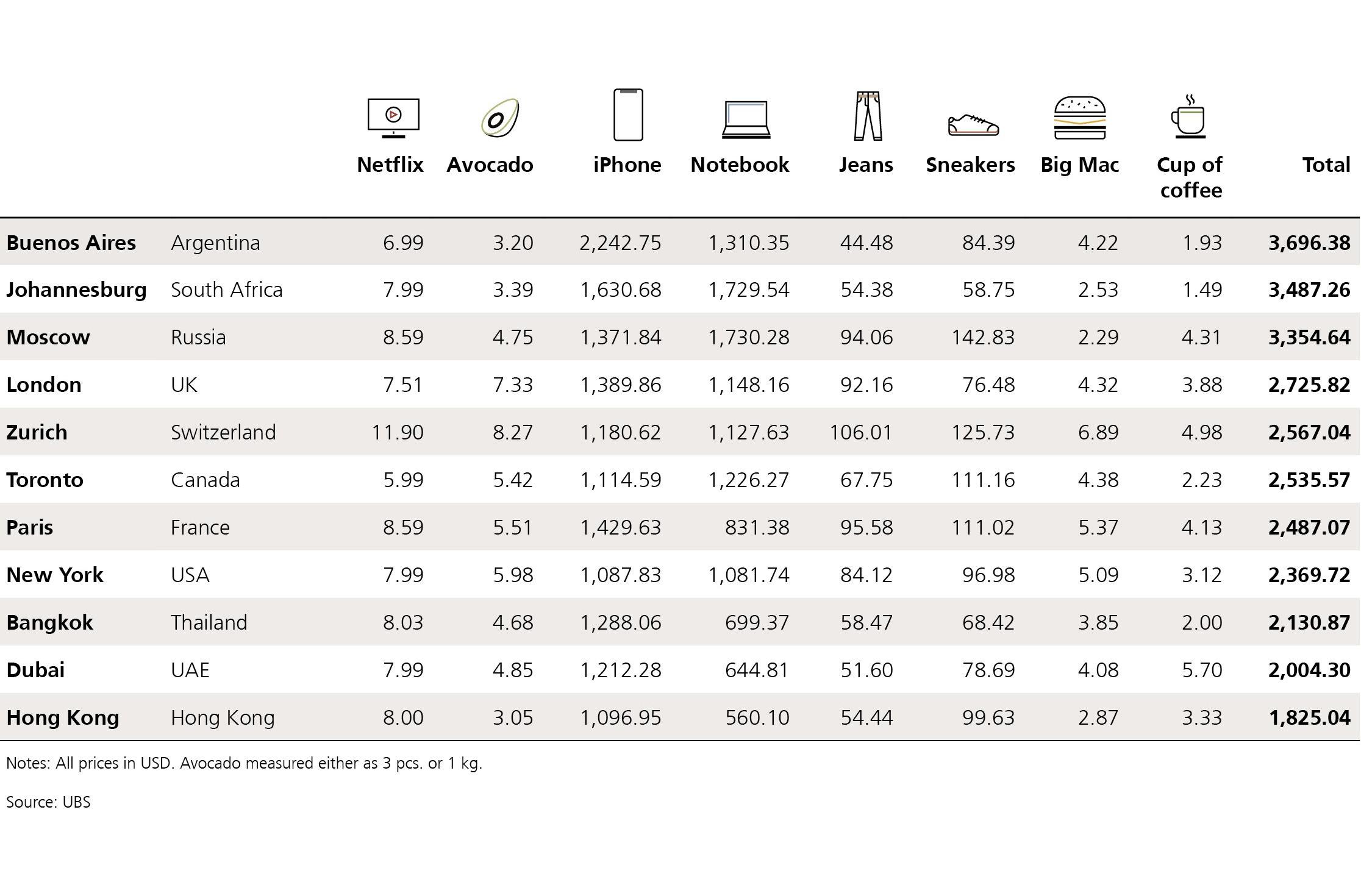 Опубликована стоимость потребительской корзины миллениалов в разных городах