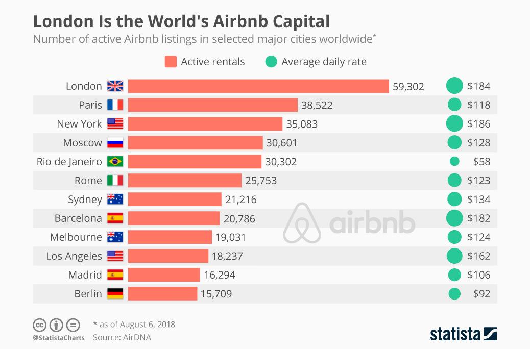 Названы города, где чаще всего сдают жилье через Airbnb